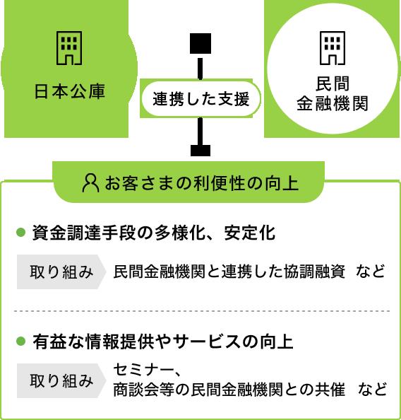 郵政 公庫 日本 金融