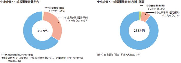 中小企業分野における政策金融|日本政策金融公庫